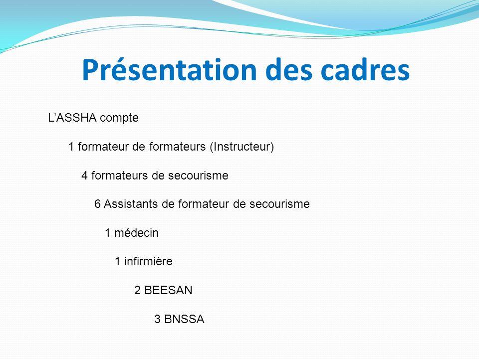 Présentation des cadres L'ASSHA compte 1 formateur de formateurs (Instructeur) 4 formateurs de secourisme 6 Assistants de formateur de secourisme 1 mé