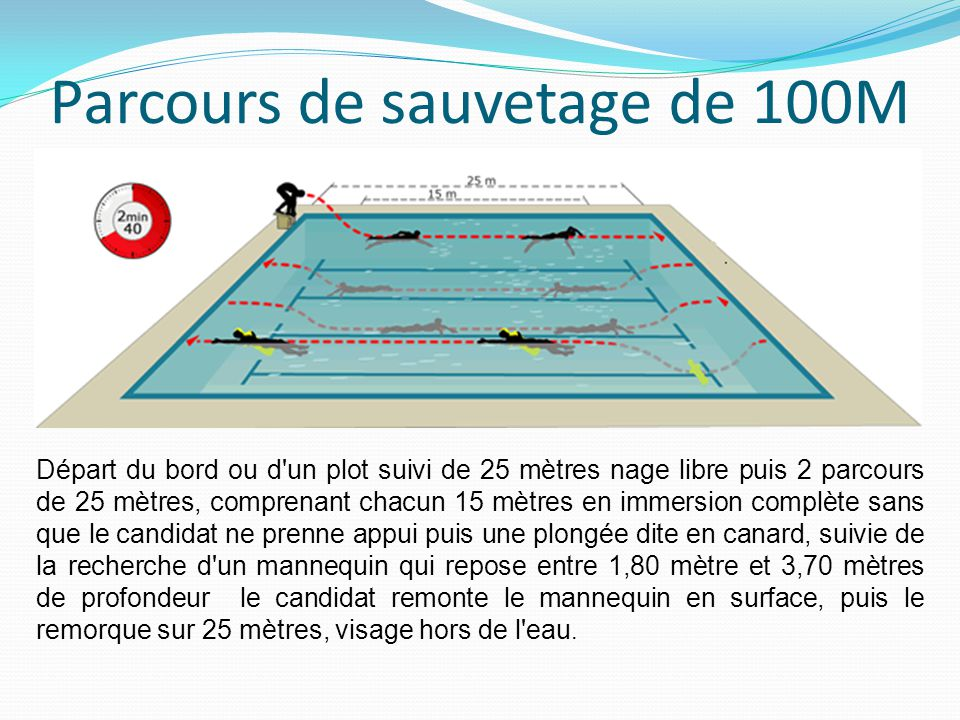 Parcours de sauvetage de 100M Départ du bord ou d'un plot suivi de 25 mètres nage libre puis 2 parcours de 25 mètres, comprenant chacun 15 mètres en i