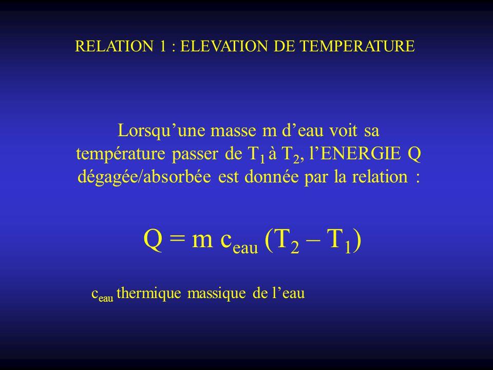 Lorsqu'une masse m d'eau voit sa température passer de T 1 à T 2, l'ENERGIE Q dégagée/absorbée est donnée par la relation : Q = m c eau (T 2 – T 1 ) R