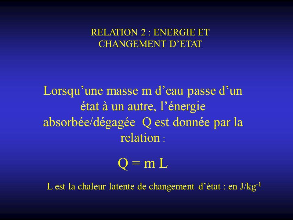 RELATION 2 : ENERGIE ET CHANGEMENT D'ETAT Lorsqu'une masse m d'eau passe d'un état à un autre, l'énergie absorbée/dégagée Q est donnée par la relation