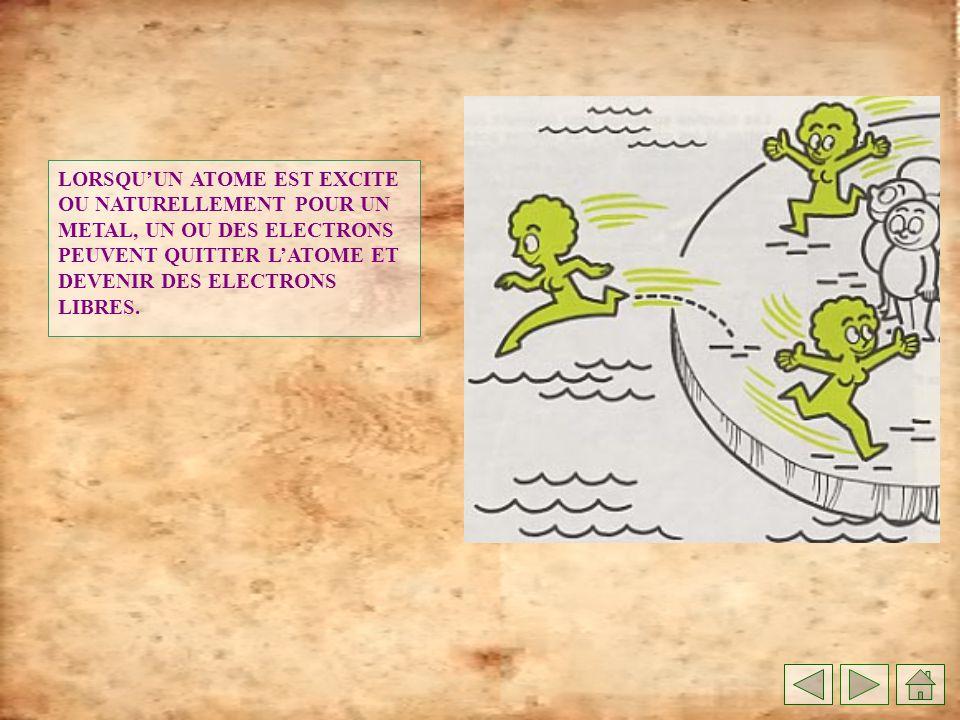 LORSQU'UN ATOME EST EXCITE OU NATURELLEMENT POUR UN METAL, UN OU DES ELECTRONS PEUVENT QUITTER L'ATOME ET DEVENIR DES ELECTRONS LIBRES.
