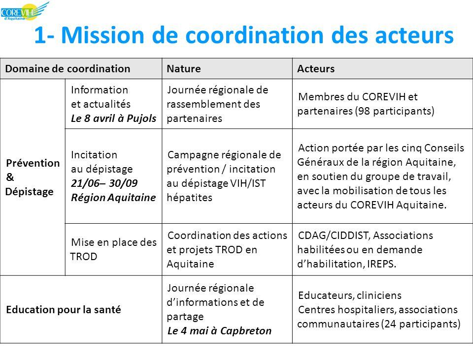 1- Mission de coordination des acteurs Domaine de coordinationNatureActeurs Prévention & Dépistage Information et actualités Le 8 avril à Pujols Journée régionale de rassemblement des partenaires Membres du COREVIH et partenaires (98 participants) Incitation au dépistage 21/06– 30/09 Région Aquitaine Campagne régionale de prévention / incitation au dépistage VIH/IST hépatites Action portée par les cinq Conseils Généraux de la région Aquitaine, en soutien du groupe de travail, avec la mobilisation de tous les acteurs du COREVIH Aquitaine.