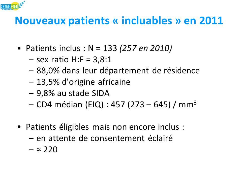 Nouveaux patients « incluables » en 2011 Patients inclus : N = 133 (257 en 2010) –sex ratio H:F = 3,8:1 –88,0% dans leur département de résidence –13,