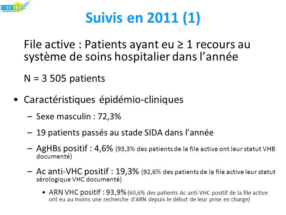 Suivis en 2011 (1) File active : Patients ayant eu ≥ 1 recours au système de soins hospitalier dans l'année N = 3 505 patients Caractéristiques épidémio-cliniques –Sexe masculin : 72,3% –19 patients passés au stade SIDA dans l'année –AgHBs positif : 4,6% (93,3% des patients de la file active ont leur statut VHB documenté) –Ac anti-VHC positif : 19,3% (92,6% des patients de la file active leur statut sérologique VHC documenté) ARN VHC positif : 93,9% (60,6% des patients Ac anti-VHC positif de la file active ont eu au moins une recherche d'ARN depuis le début de leur prise en charge)