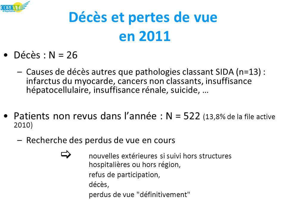 Décès et pertes de vue en 2011 Décès : N = 26 –Causes de décès autres que pathologies classant SIDA (n=13) : infarctus du myocarde, cancers non classants, insuffisance hépatocellulaire, insuffisance rénale, suicide, … Patients non revus dans l'année : N = 522 (13,8% de la file active 2010) –Recherche des perdus de vue en cours  nouvelles extérieures si suivi hors structures hospitalières ou hors région, refus de participation, décès, perdus de vue définitivement