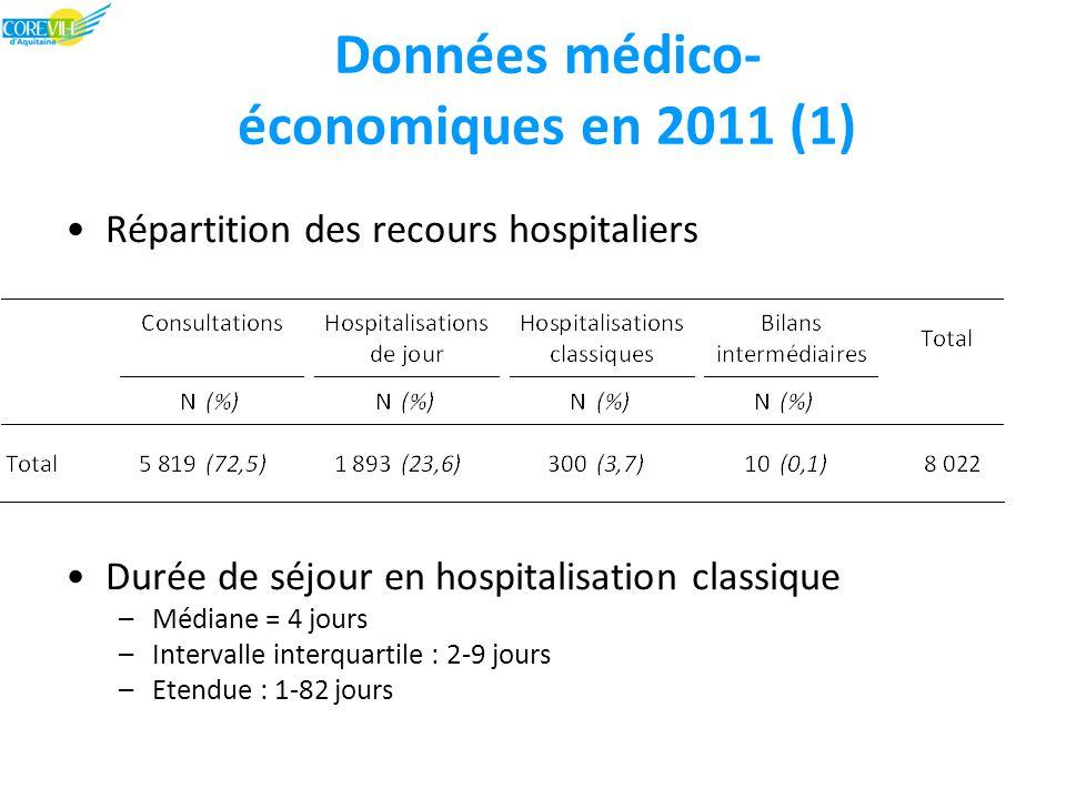 Données médico- économiques en 2011 (1) Répartition des recours hospitaliers Durée de séjour en hospitalisation classique –Médiane = 4 jours –Intervalle interquartile : 2-9 jours –Etendue : 1-82 jours