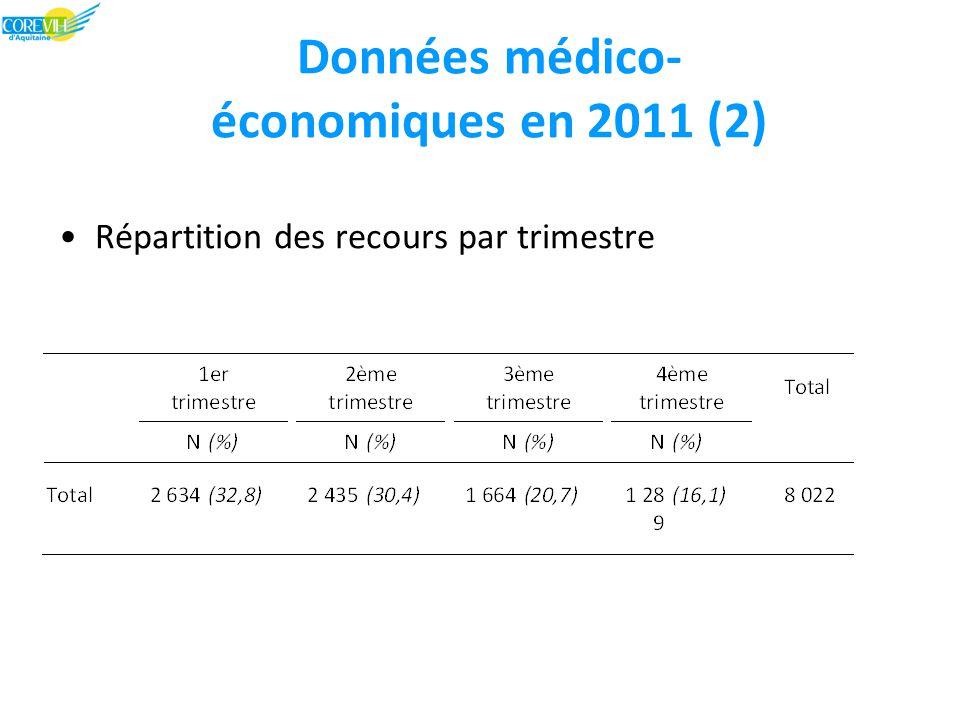 Répartition des recours par trimestre Données médico- économiques en 2011 (2)
