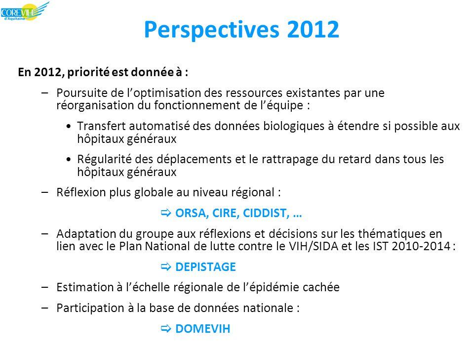 Perspectives 2012 En 2012, priorité est donnée à : –Poursuite de l'optimisation des ressources existantes par une réorganisation du fonctionnement de l'équipe : Transfert automatisé des données biologiques à étendre si possible aux hôpitaux généraux Régularité des déplacements et le rattrapage du retard dans tous les hôpitaux généraux –Réflexion plus globale au niveau régional :  ORSA, CIRE, CIDDIST, … –Adaptation du groupe aux réflexions et décisions sur les thématiques en lien avec le Plan National de lutte contre le VIH/SIDA et les IST 2010-2014 :  DEPISTAGE –Estimation à l'échelle régionale de l'épidémie cachée –Participation à la base de données nationale :  DOMEVIH