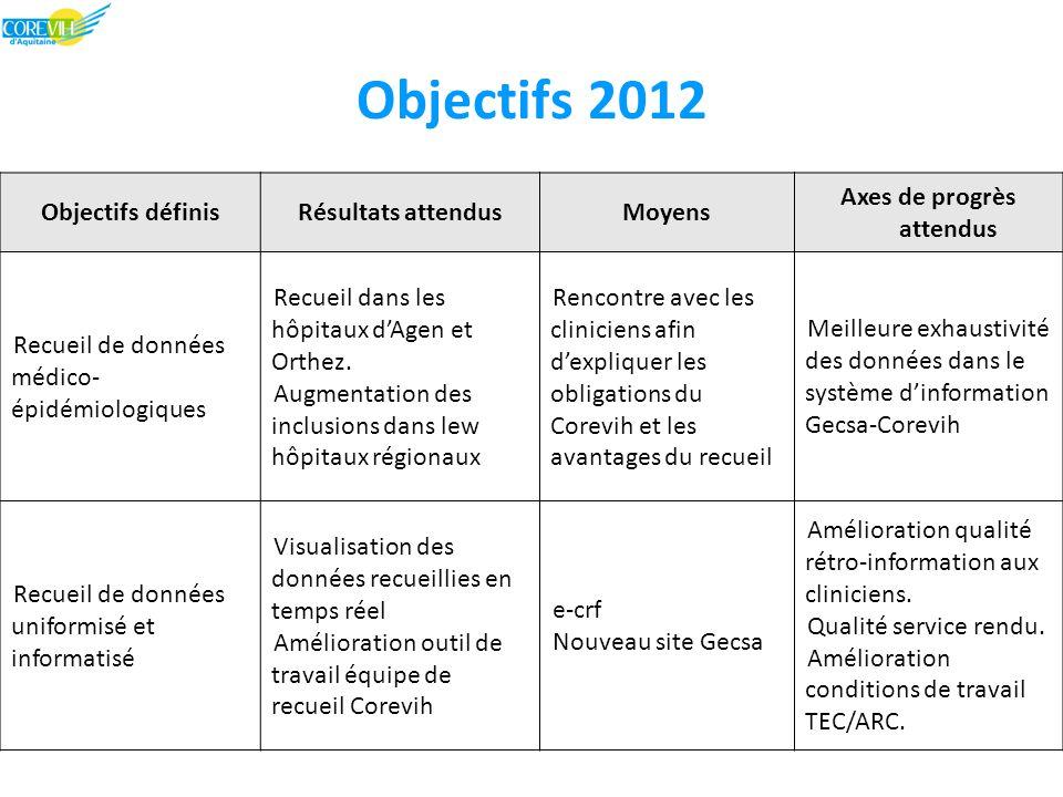 Objectifs 2012 Objectifs définisRésultats attendusMoyens Axes de progrès attendus Recueil de données médico- épidémiologiques Recueil dans les hôpitaux d'Agen et Orthez.