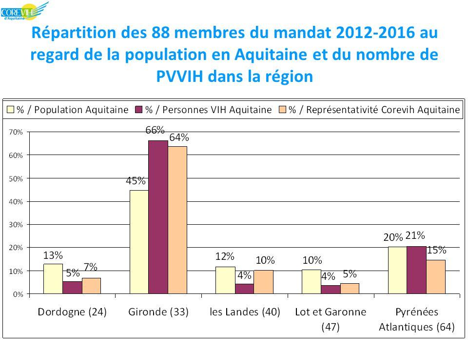 Nouveaux patients « incluables » en 2011 Patients inclus : N = 133 (257 en 2010) –sex ratio H:F = 3,8:1 –88,0% dans leur département de résidence –13,5% d'origine africaine –9,8% au stade SIDA –CD4 médian (EIQ) : 457 (273 – 645) / mm 3 Patients éligibles mais non encore inclus : –en attente de consentement éclairé –≈ 220