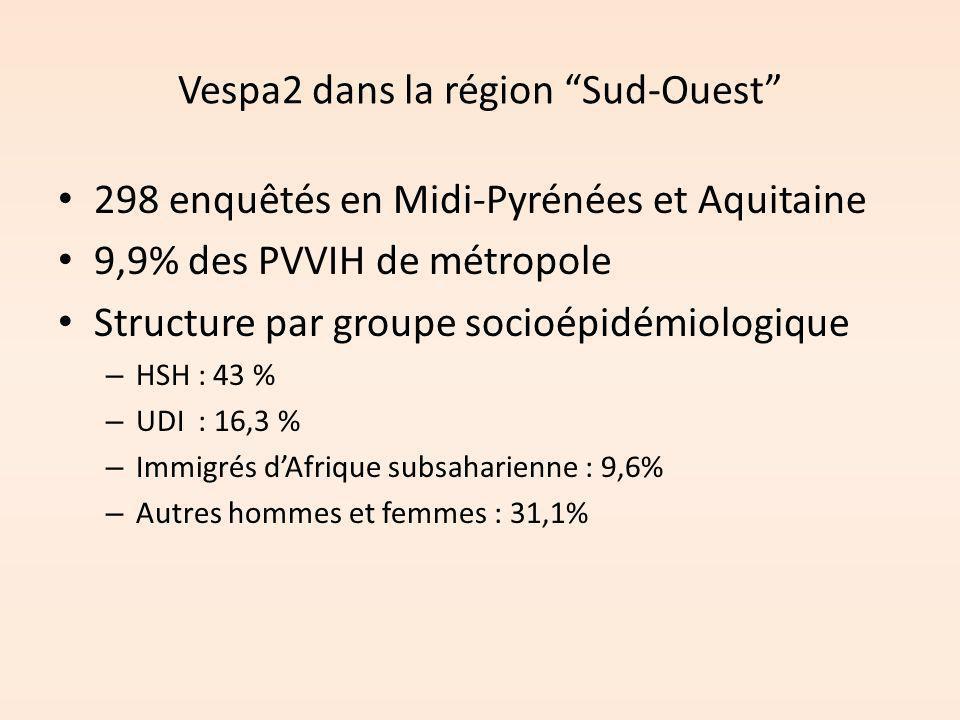 """Vespa2 dans la région """"Sud-Ouest"""" 298 enquêtés en Midi-Pyrénées et Aquitaine 9,9% des PVVIH de métropole Structure par groupe socioépidémiologique – H"""