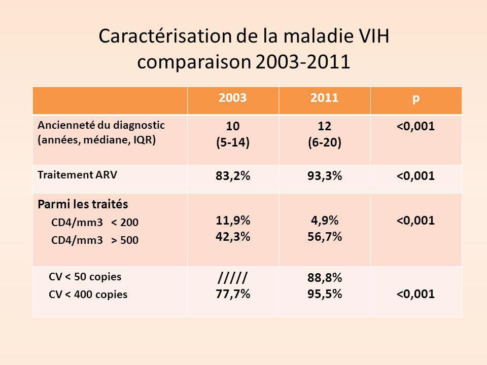 Caractérisation de la maladie VIH comparaison 2003-2011 20032011p Ancienneté du diagnostic (années, médiane, IQR) 10 (5-14) 12 (6-20) <0,001 Traitemen