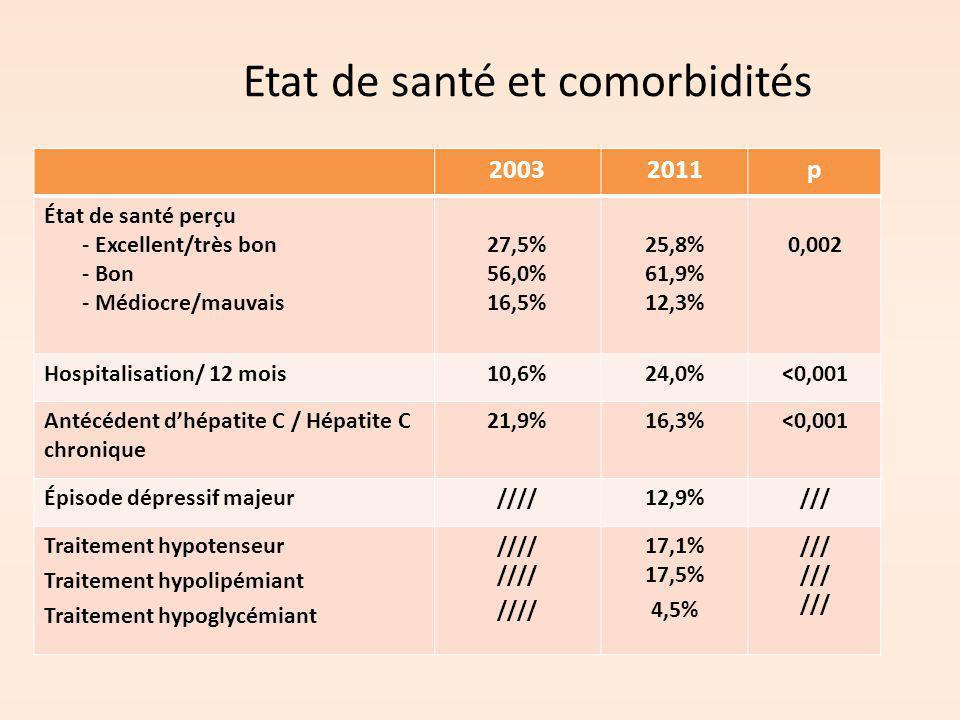 Etat de santé et comorbidités 20032011p État de santé perçu - Excellent/très bon - Bon - Médiocre/mauvais 27,5% 56,0% 16,5% 25,8% 61,9% 12,3% 0,002 Ho