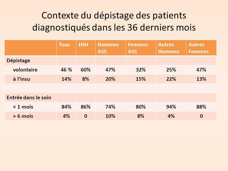 Contexte du dépistage des patients diagnostiqués dans les 36 derniers mois TousHSHHommes ASS Femmes ASS Autres Hommes Autres Femmes Dépistage volontai