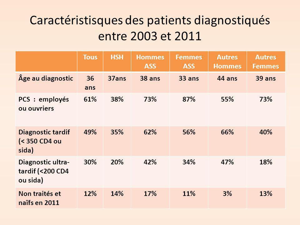 Caractéristisques des patients diagnostiqués entre 2003 et 2011 TousHSHHommes ASS Femmes ASS Autres Hommes Autres Femmes Âge au diagnostic36 ans 37ans