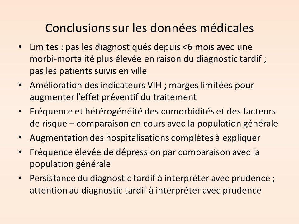 Conclusions sur les données médicales Limites : pas les diagnostiqués depuis <6 mois avec une morbi-mortalité plus élevée en raison du diagnostic tard