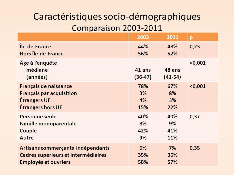 Caractéristiques socio-démographiques Comparaison 2003-2011 20032011p Île-de-France Hors Île-de-France 44% 56% 48% 52% 0,23 Âge à l'enquête médiane (a