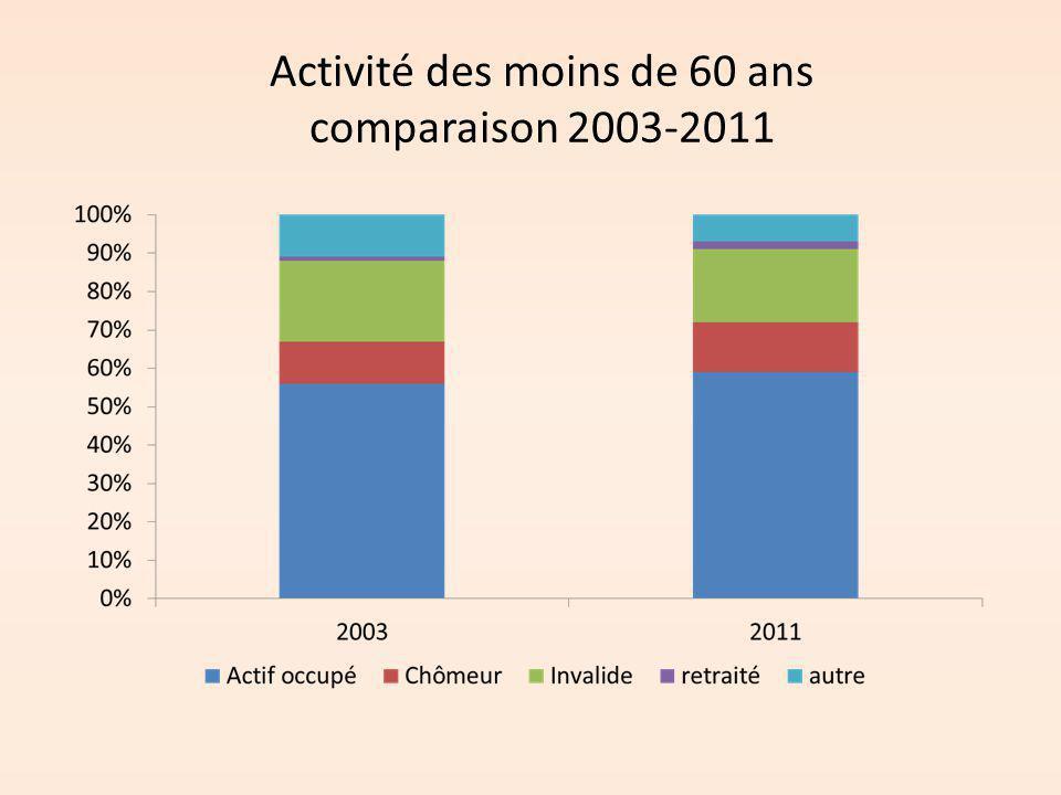 Activité des moins de 60 ans comparaison 2003-2011