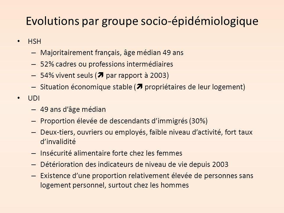 Evolutions par groupe socio-épidémiologique HSH – Majoritairement français, âge médian 49 ans – 52% cadres ou professions intermédiaires – 54% vivent