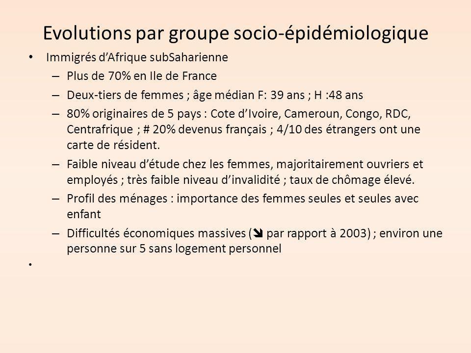 Evolutions par groupe socio-épidémiologique Immigrés d'Afrique subSaharienne – Plus de 70% en Ile de France – Deux-tiers de femmes ; âge médian F: 39