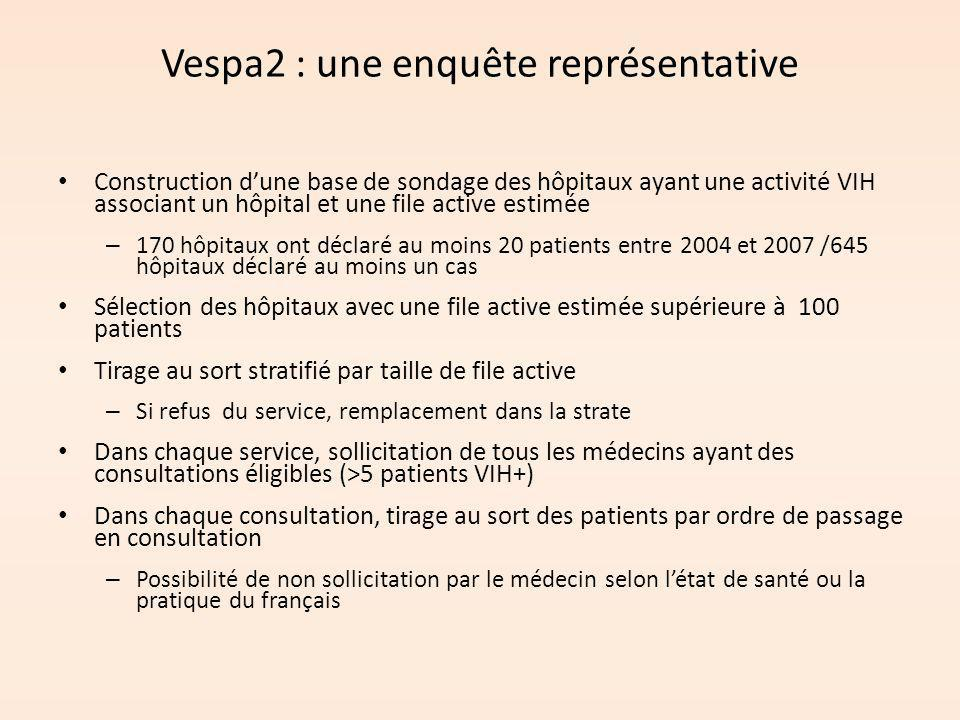 Vespa2 : une enquête représentative Construction d'une base de sondage des hôpitaux ayant une activité VIH associant un hôpital et une file active est