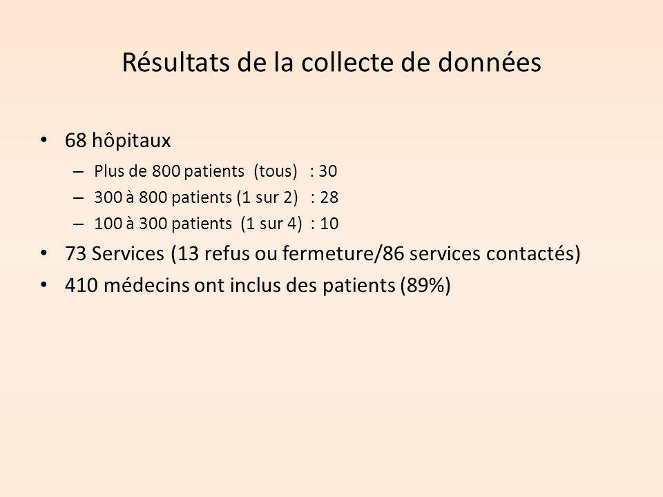 Résultats de la collecte de données 68 hôpitaux – Plus de 800 patients (tous) : 30 – 300 à 800 patients (1 sur 2) : 28 – 100 à 300 patients (1 sur 4)