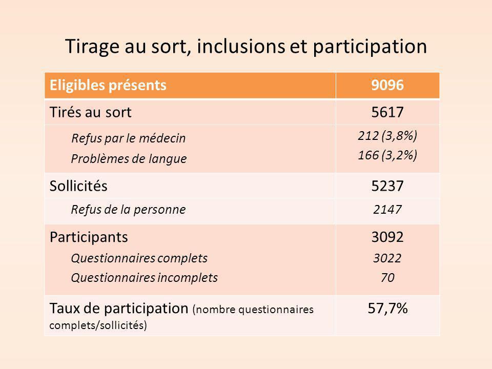 Tirage au sort, inclusions et participation Eligibles présents9096 Tirés au sort5617 Refus par le médecin Problèmes de langue 212 (3,8%) 166 (3,2%) So
