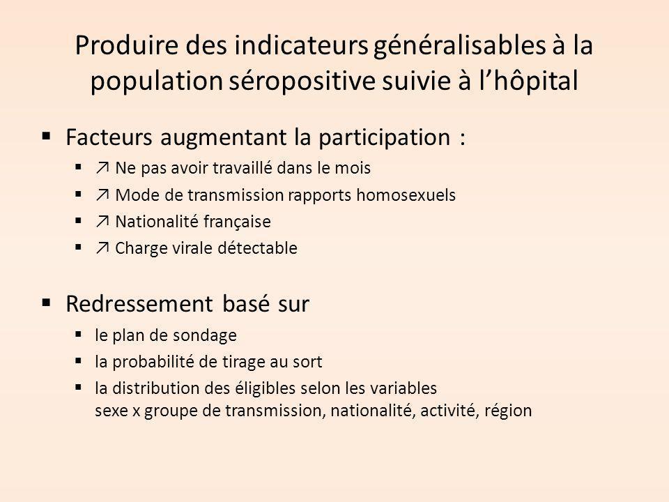 Produire des indicateurs généralisables à la population séropositive suivie à l'hôpital  Facteurs augmentant la participation :  ↗ Ne pas avoir trav