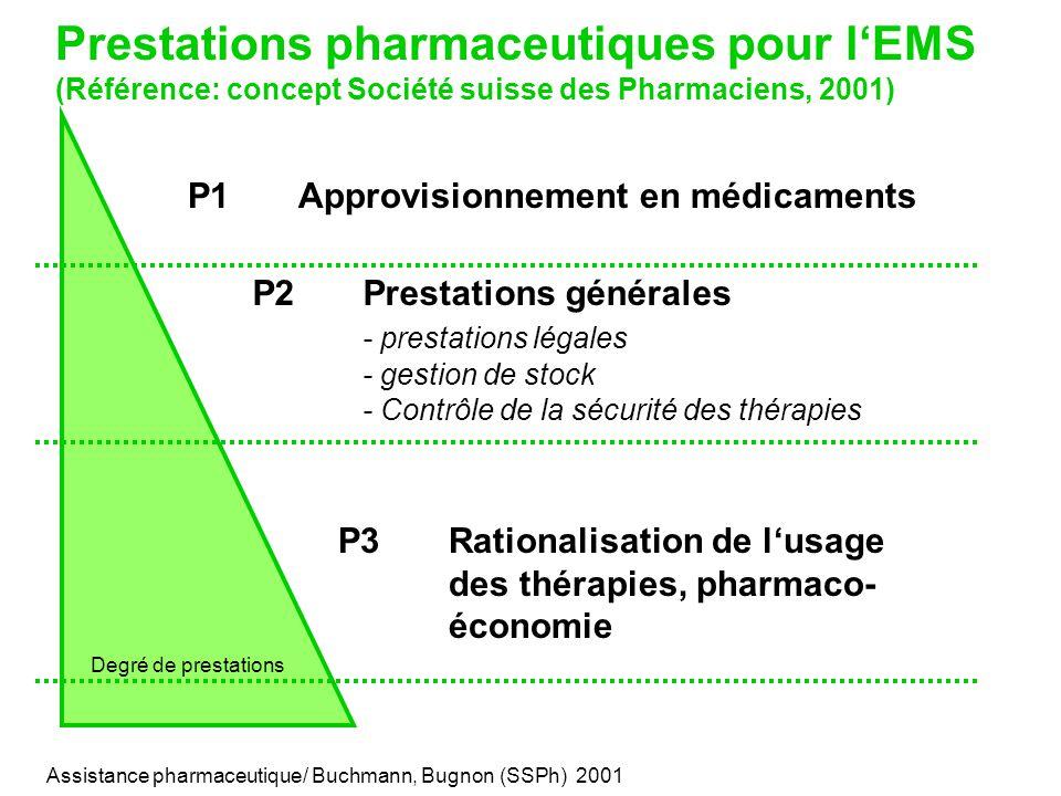P2Prestations générales - prestations légales - gestion de stock - Contrôle de la sécurité des thérapies Prestations pharmaceutiques pour l'EMS (Référence: concept Société suisse des Pharmaciens, 2001) P1Approvisionnement en médicaments P3Rationalisation de l'usage des thérapies, pharmaco- économie Degré de prestations Assistance pharmaceutique/ Buchmann, Bugnon (SSPh) 2001