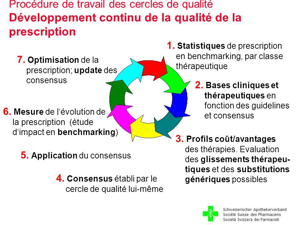 1. Statistiques de prescription en benchmarking, par classe thérapeutique 2.