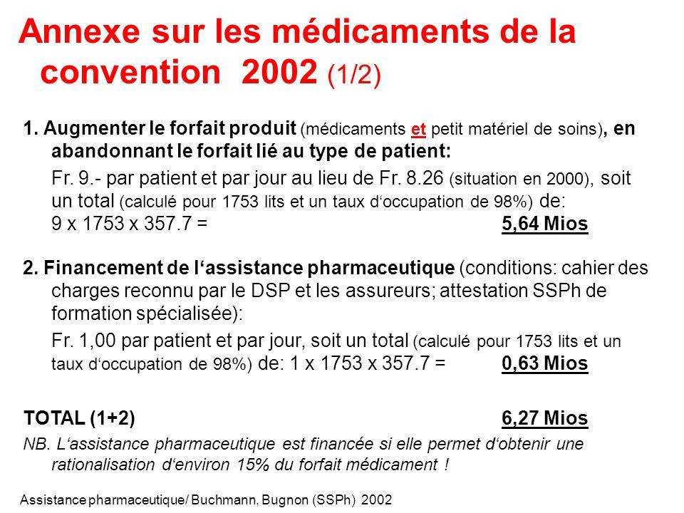 Annexe sur les médicaments de la convention 2002 (1/2) 1.