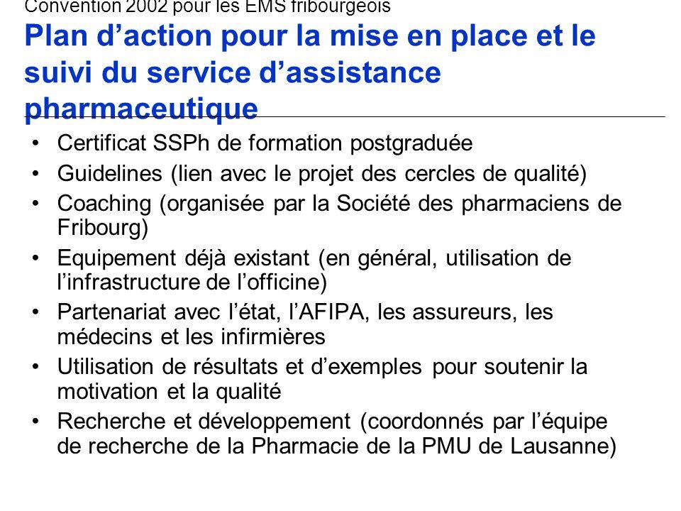 Certificat SSPh de formation postgraduée Guidelines (lien avec le projet des cercles de qualité) Coaching (organisée par la Société des pharmaciens de Fribourg) Equipement déjà existant (en général, utilisation de l'infrastructure de l'officine) Partenariat avec l'état, l'AFIPA, les assureurs, les médecins et les infirmières Utilisation de résultats et d'exemples pour soutenir la motivation et la qualité Recherche et développement (coordonnés par l'équipe de recherche de la Pharmacie de la PMU de Lausanne) Convention 2002 pour les EMS fribourgeois Plan d'action pour la mise en place et le suivi du service d'assistance pharmaceutique