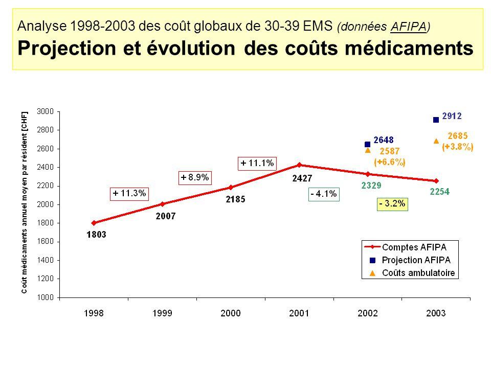 Analyse 1998-2003 des coût globaux de 30-39 EMS (données AFIPA) Projection et évolution des coûts médicaments