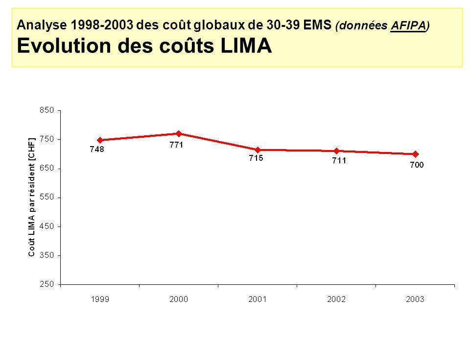 Analyse 1998-2003 des coût globaux de 30-39 EMS (données AFIPA) Evolution des coûts LIMA