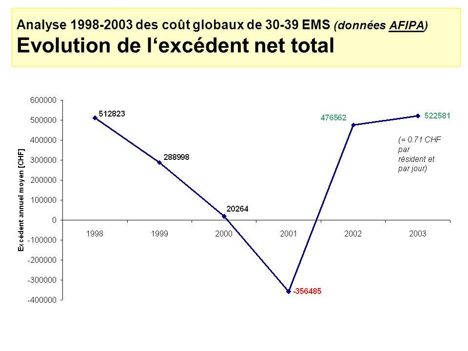 Analyse 1998-2003 des coût globaux de 30-39 EMS (données AFIPA) Evolution de l'excédent net total