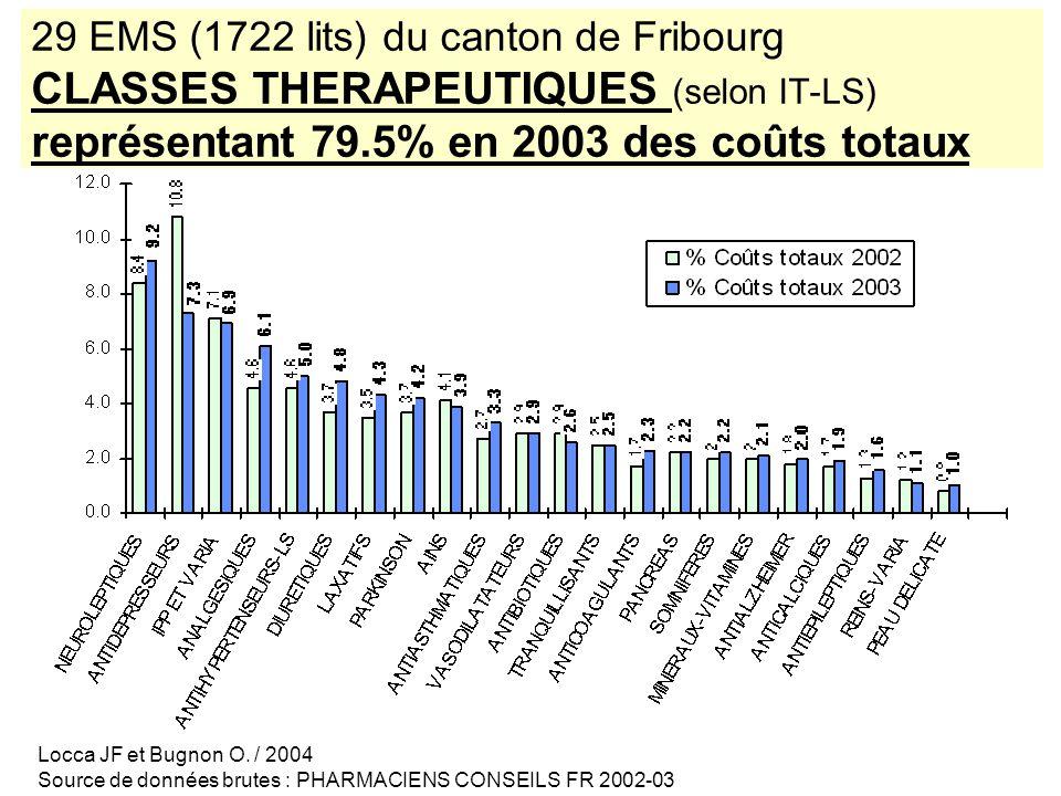 29 EMS (1722 lits) du canton de Fribourg CLASSES THERAPEUTIQUES (selon IT-LS) représentant 79.5% en 2003 des coûts totaux Locca JF et Bugnon O.