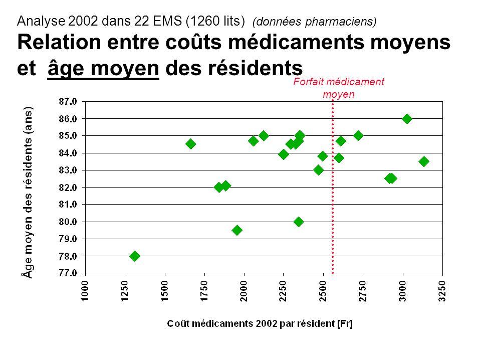 Analyse 2002 dans 22 EMS (1260 lits) (données pharmaciens) Relation entre coûts médicaments moyens et âge moyen des résidents Forfait médicament moyen