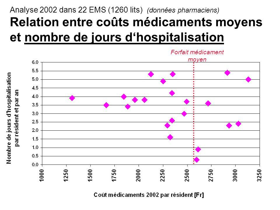 Analyse 2002 dans 22 EMS (1260 lits) (données pharmaciens) Relation entre coûts médicaments moyens et nombre de jours d'hospitalisation Forfait médicament moyen