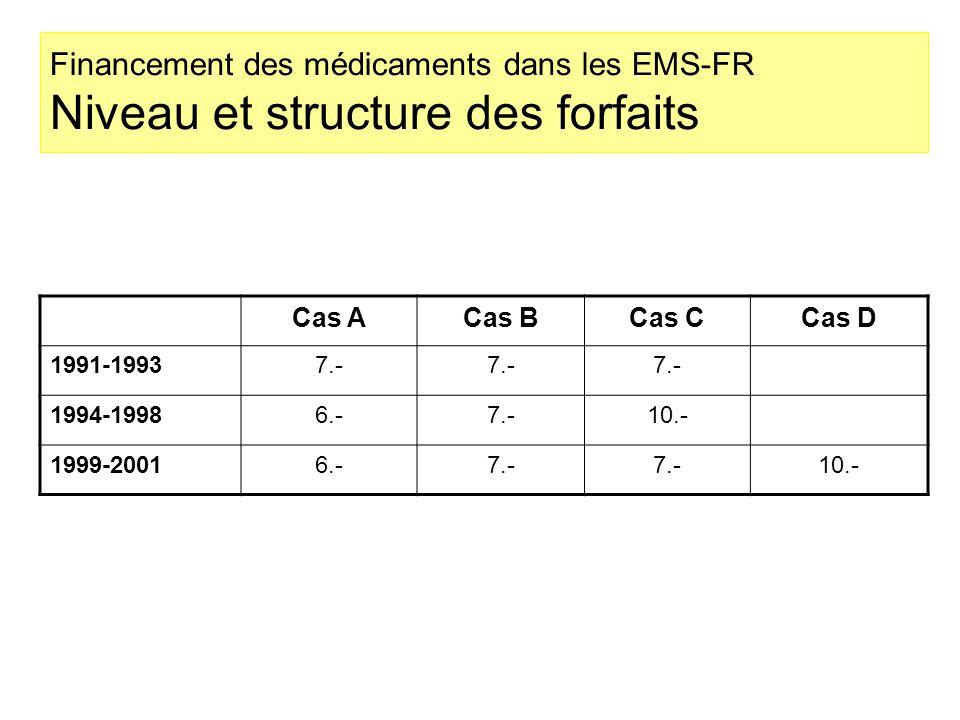 Financement des médicaments dans les EMS-FR Niveau et structure des forfaits Cas ACas BCas CCas D 1991-19937.- 1994-19986.-7.-10.- 1999-20016.-7.- 10.-