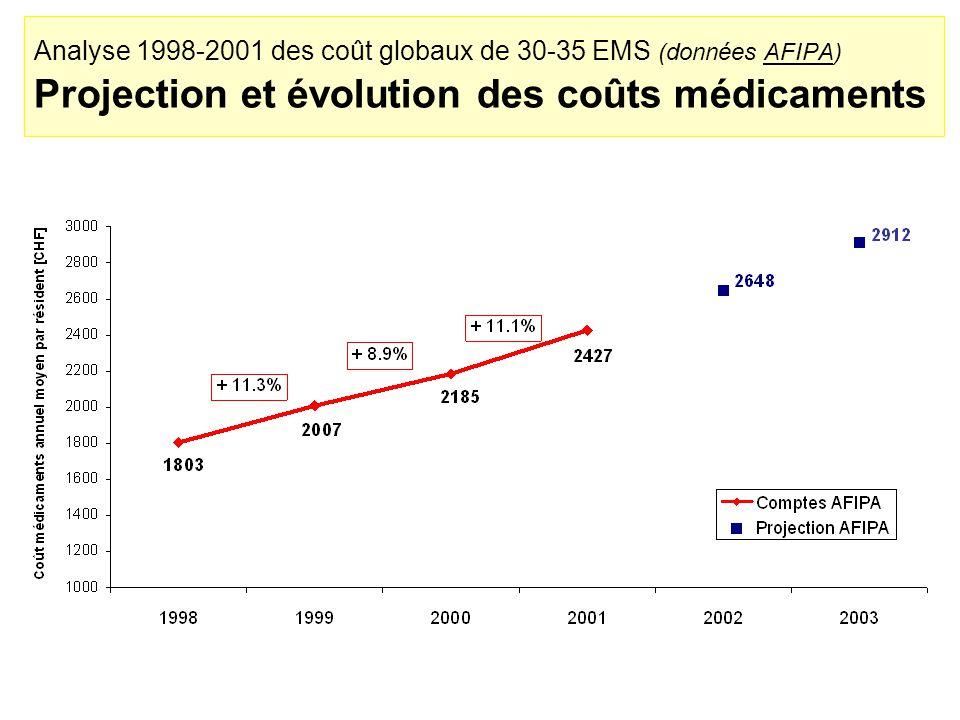 Analyse 1998-2001 des coût globaux de 30-35 EMS (données AFIPA) Projection et évolution des coûts médicaments