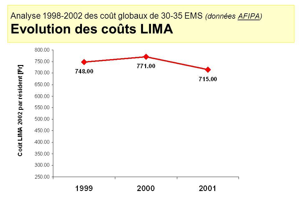 Analyse 1998-2002 des coût globaux de 30-35 EMS (données AFIPA) Evolution des coûts LIMA
