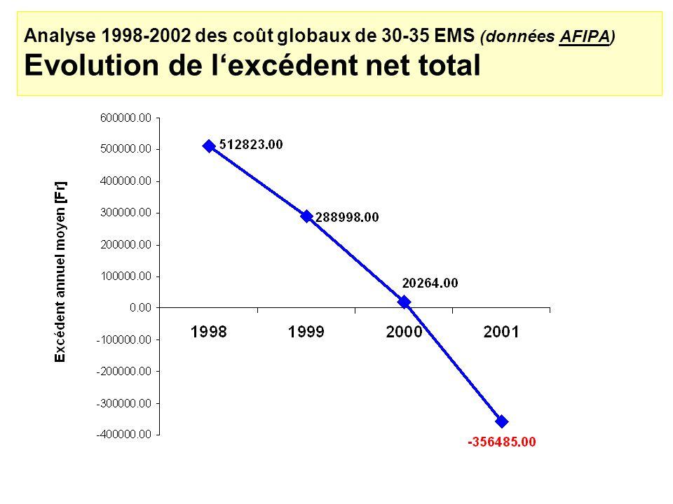 Analyse 1998-2002 des coût globaux de 30-35 EMS (données AFIPA) Evolution de l'excédent net total