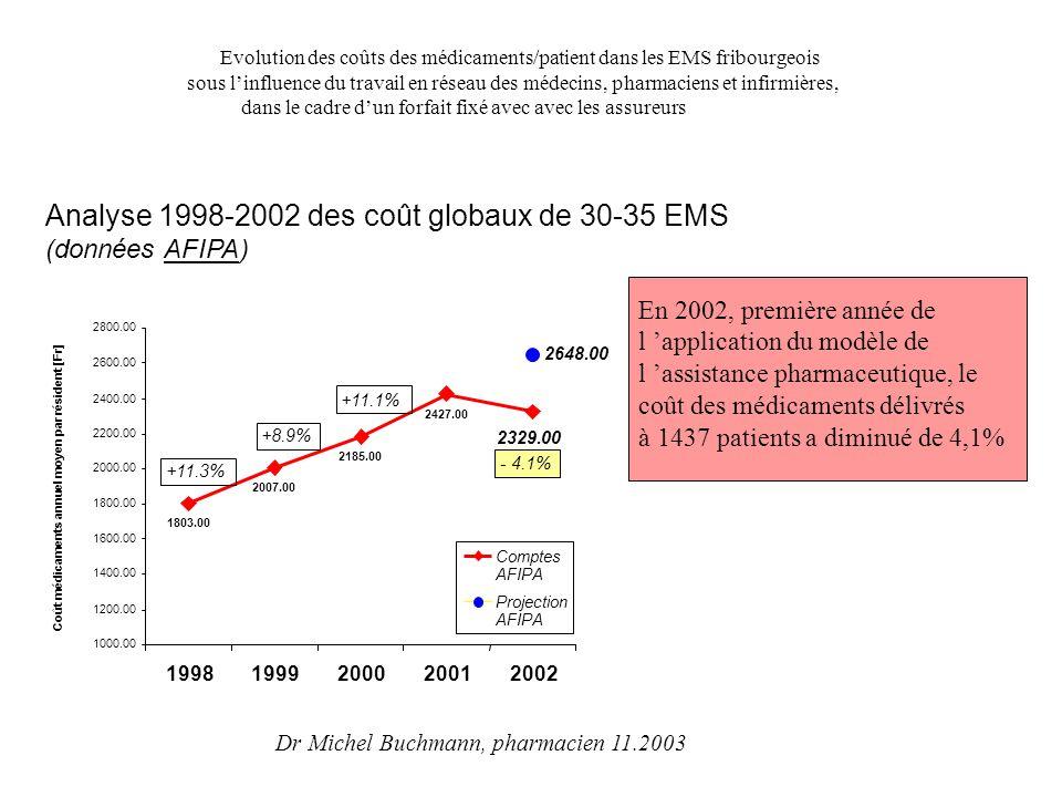 Evolution des coûts des médicaments/patient dans les EMS fribourgeois sous l'influence du travail en réseau des médecins, pharmaciens et infirmières,