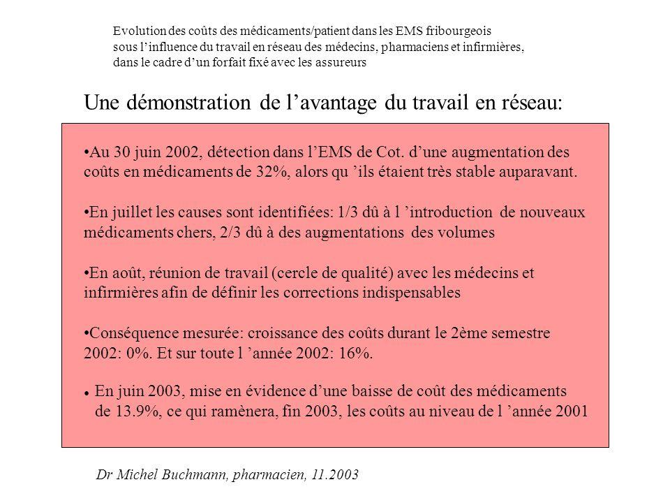 Une démonstration de l'avantage du travail en réseau: Au 30 juin 2002, détection dans l'EMS de Cot. d'une augmentation des coûts en médicaments de 32%