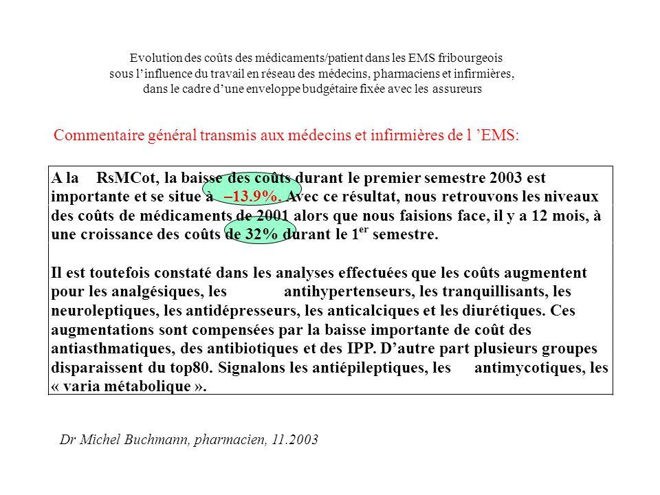 A laRsMCot, la baisse des coûts durant le premier semestre 2003 est importante et se situe à–13.9%. Avec ce résultat, nous retrouvons les niveaux des
