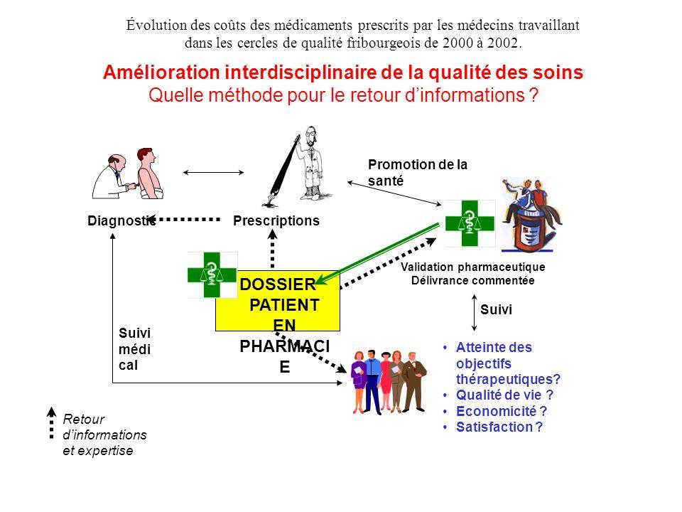 Amélioration interdisciplinaire de la qualité des soins Quelle méthode pour le retour d'informations ? Atteinte des objectifs thérapeutiques? Qualité