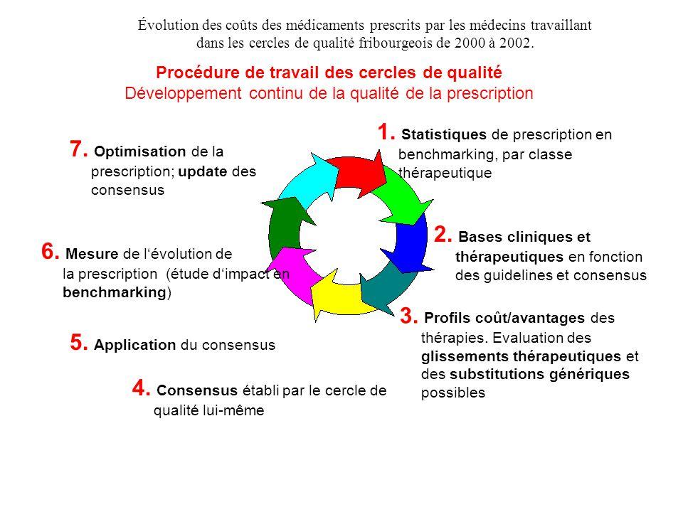 1. Statistiques de prescription en benchmarking, par classe thérapeutique 2. Bases cliniques et thérapeutiques en fonction des guidelines et consensus