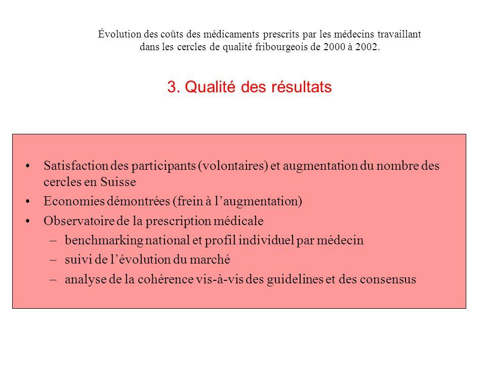 Satisfaction des participants (volontaires) et augmentation du nombre des cercles en Suisse Economies démontrées (frein à l'augmentation) Observatoire
