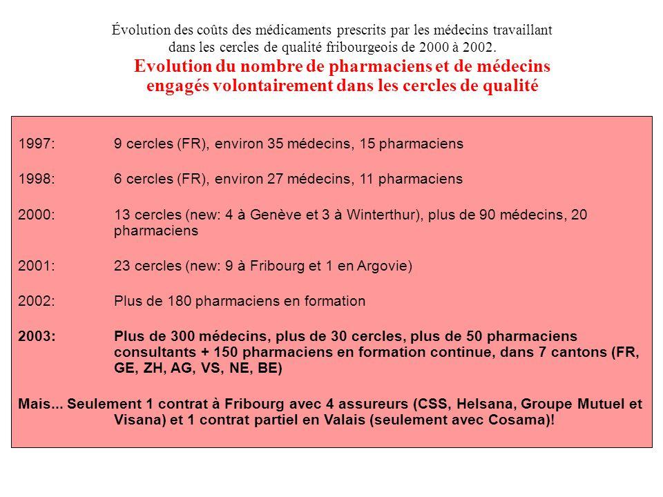 Evolution du nombre de pharmaciens et de médecins engagés volontairement dans les cercles de qualité 1997: 9 cercles (FR), environ 35 médecins, 15 pha