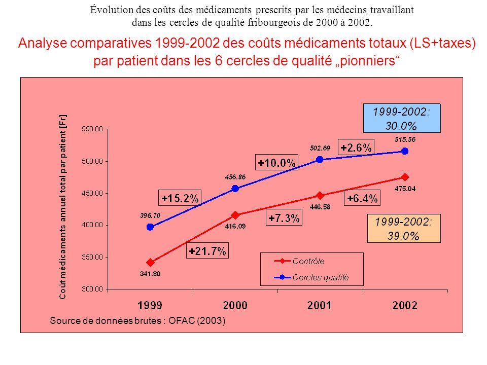 """Analyse comparatives 1999-2002 des coûts médicaments totaux (LS+taxes) par patient dans les 6 cercles de qualité """"pionniers"""" Source de données brutes"""